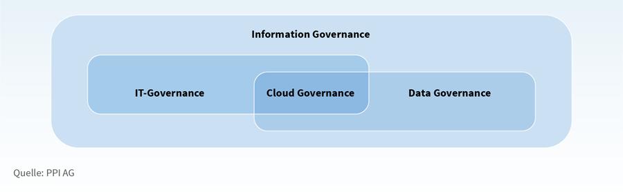 Cloud Governance hat mehrere Berührungspunkte