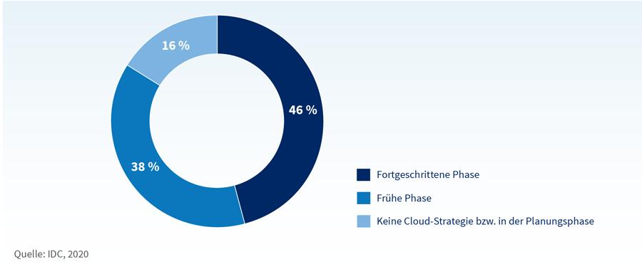 Aktuelle Phase der Cloud-Projekte deutscher Unternehmen