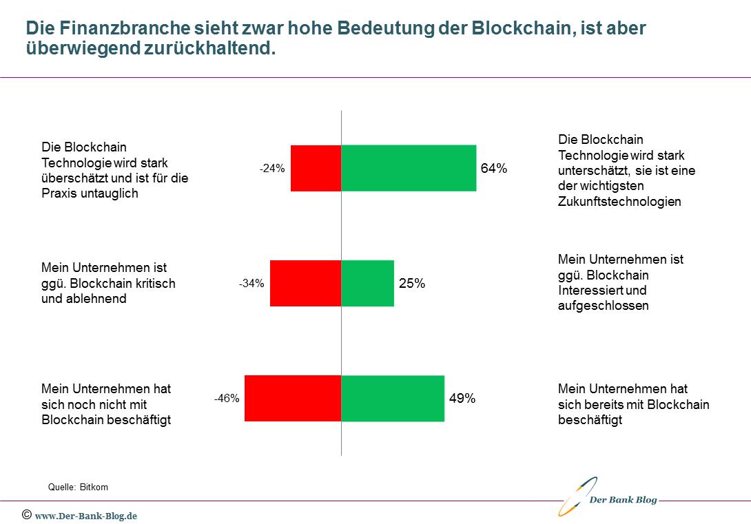 Haltung der Finanzbranche zur Blockchain Technologie