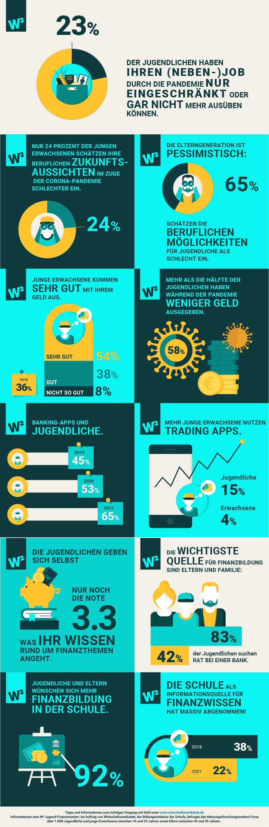 Infografik: Jugendliche und ihre Finanzen im Jahr 2021