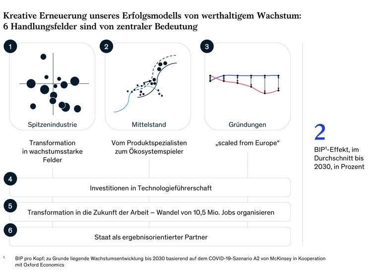 6 Handlungsfelder zur Erneuerung des deutschen Erfolgsmodells