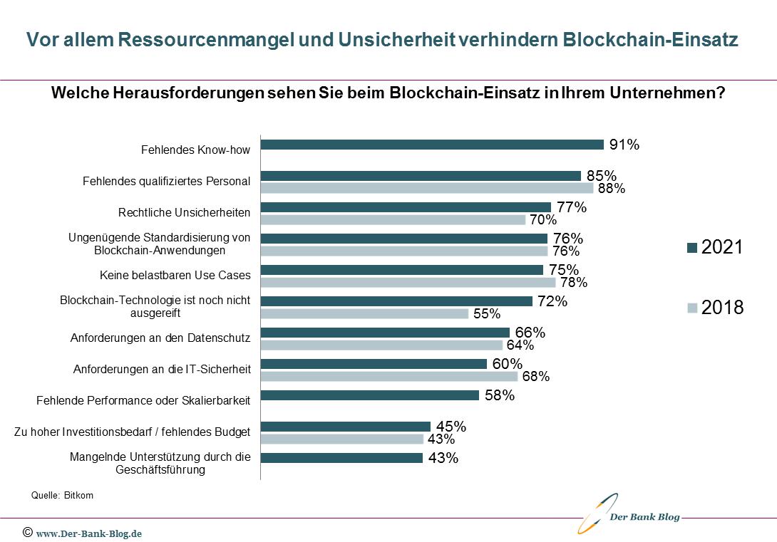 Hindernisse für den Einsatz von Blockchain in der Finanzbranche
