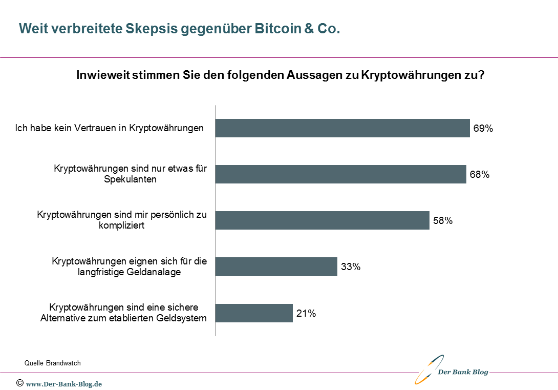 Die meisten Deutschen sind bei Kryptowährungen skeptisch