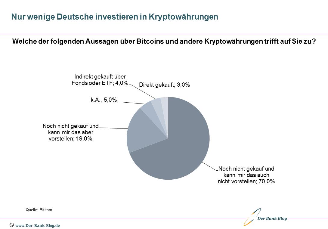 Nur wenige Deutsche investieren in Kryptowährungen