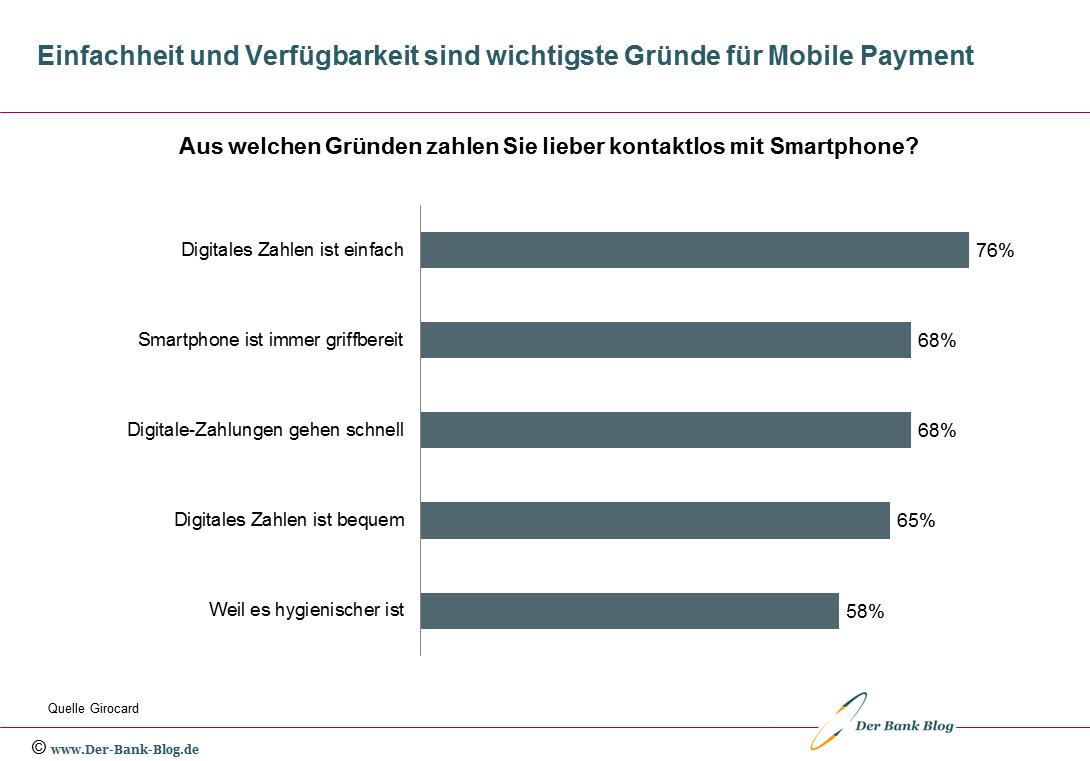 Die wichtigsten Gründe für die Nutzung von Mobile Payment