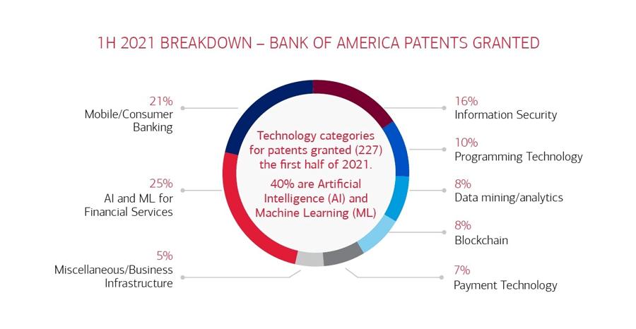 In 2021 erteilte Patente der Bank of America