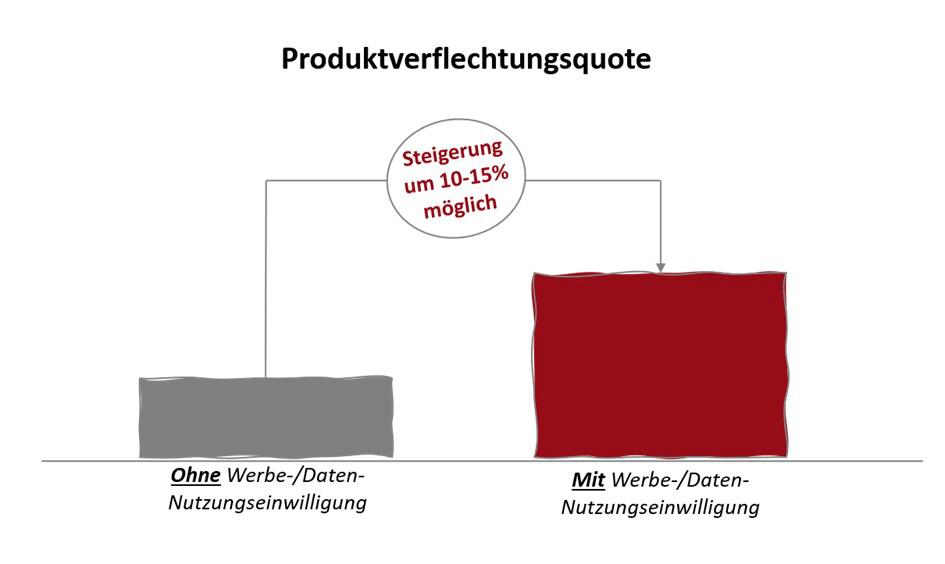 Durchschnittliche Anzahl der Produkte pro Kunde