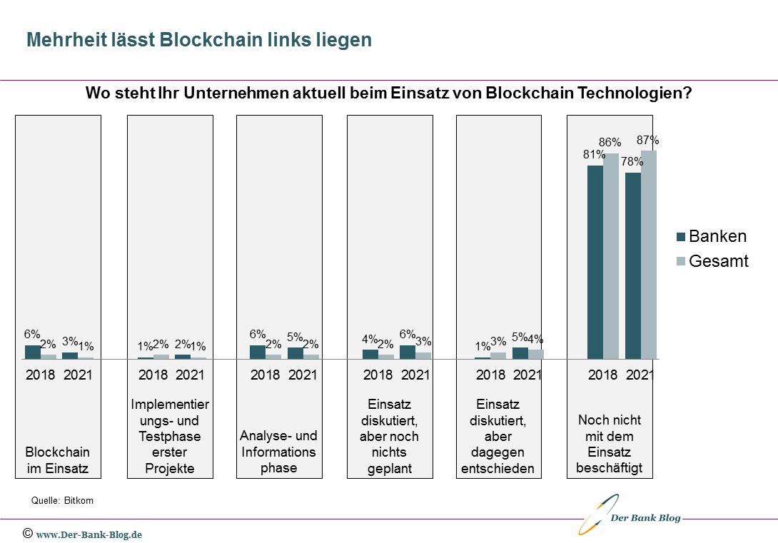 Mehrheit der Unternehmen und Banken ohne Interesse an Blockchain