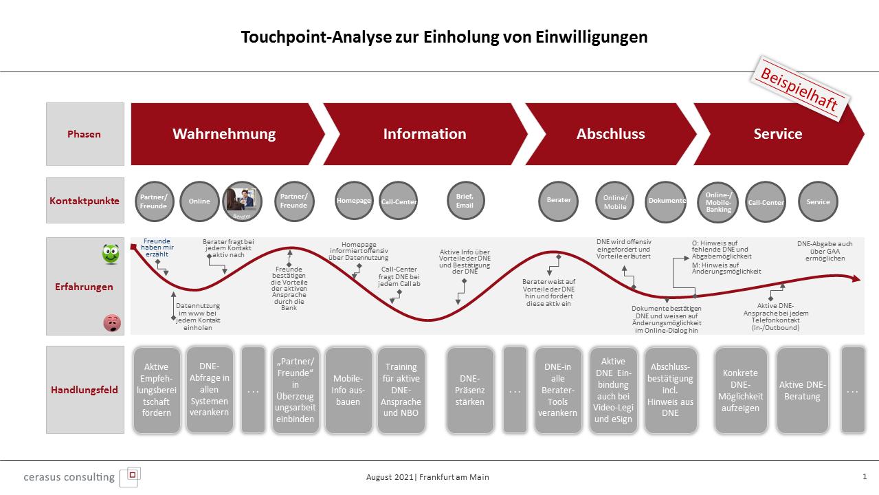 Touchpoint-Analyse zur Einholung von Einwilligungen