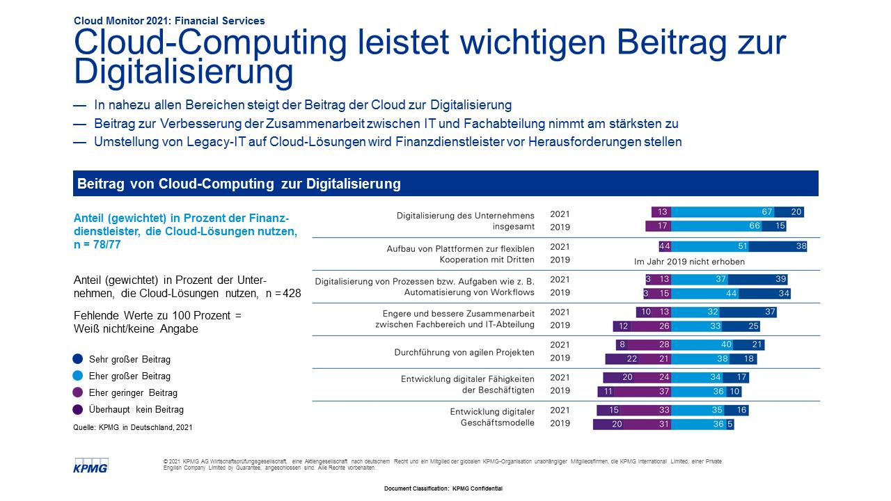Cloud-Lösungen treiben Digitalisierung voran