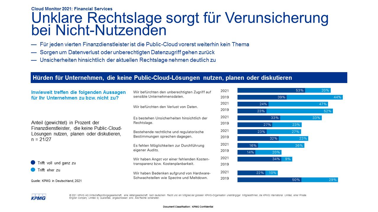Hürden bei der Nutzung von Public-Cloud-Lösungen