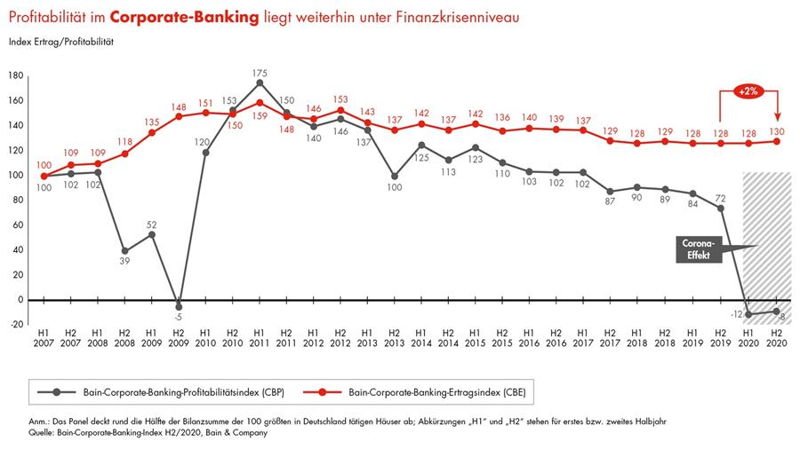 Corona-Effekt im Firmenkundengeschäft deutscher Banken