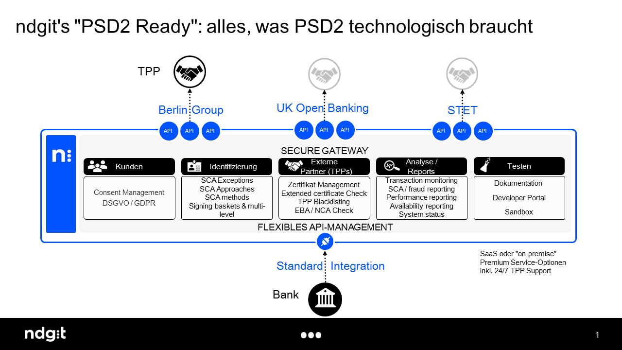 Module zur compliance-gerechten PSD2-Integration