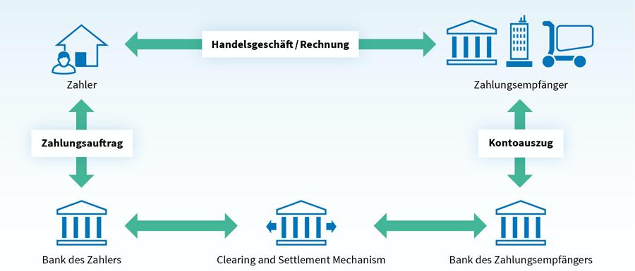 Prozessschema des SEPA-Zahlungsverkehrs