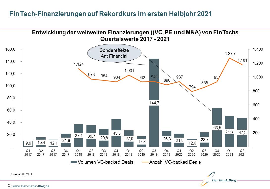 Entwicklung FinTech-Investitionen 2017-H1-2021
